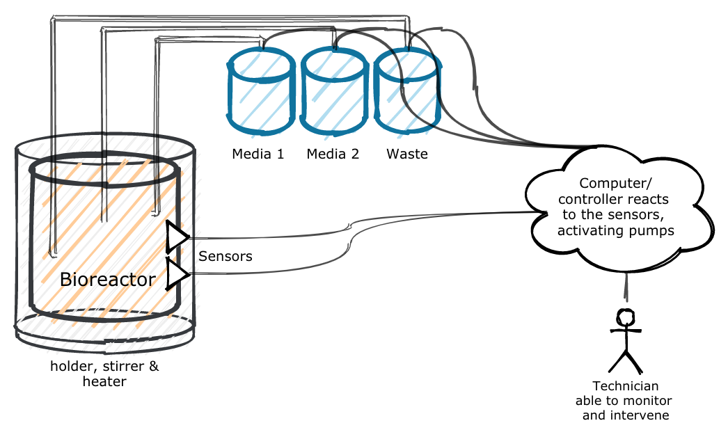 Building a bioreactor, part 1: Introduction
