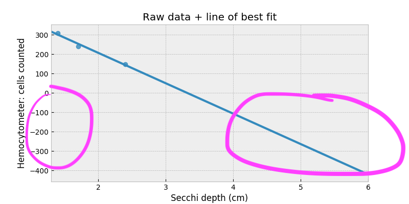 raw data extrapolated